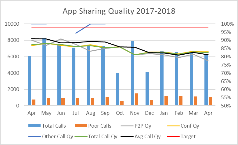 App Sharing Quality