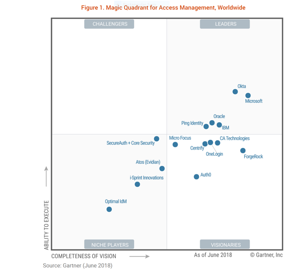 Gartner Magic Quadrant Access Management