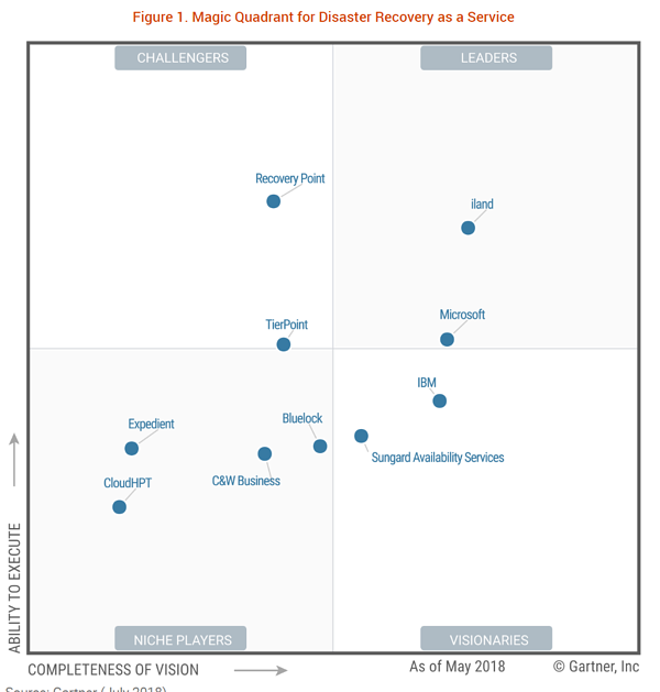 Azure site recovery garnter magic quadrant