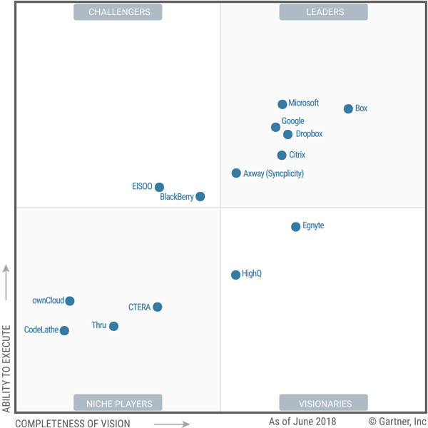Office 365 2018 Gartner Quadrant
