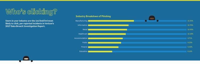 Industryphishing